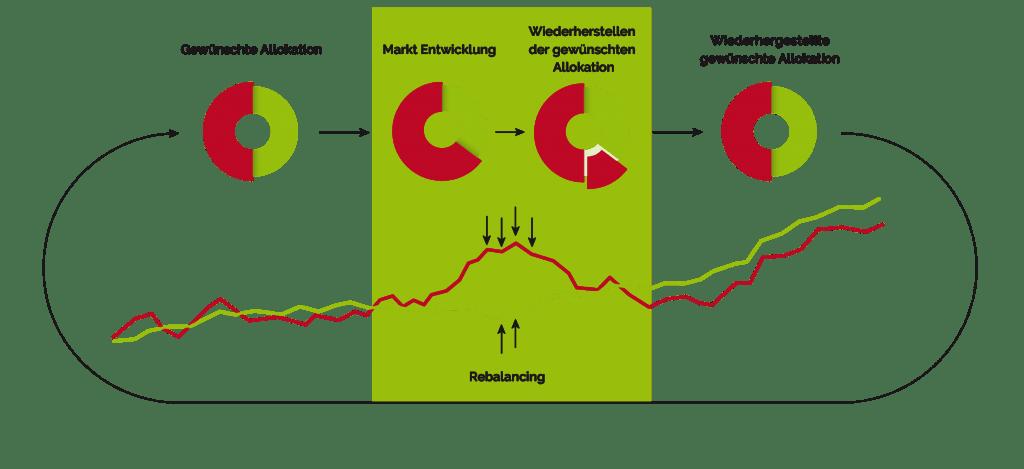 Rebalancing im Crash