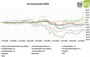 Gold-, Anleihen und Rohstoffe während des Corona-Crash - Februar - April