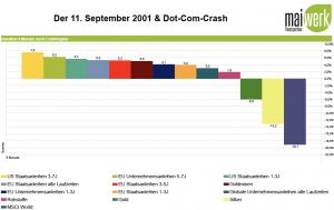Gold-, Anleihen und Rohstoffe während des Dotcom-Crash - ersten 6 Monate