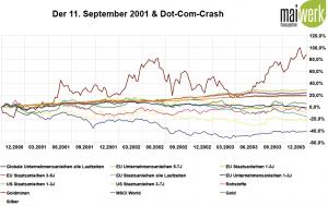 Gold-, Anleihen und Rohstoffe während des Dotcom-Crash - grafische Wertentwicklung