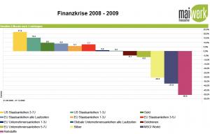 Gold-, Anleihen und Rohstoffe während des Finanzkrise - ersten 6 Monate