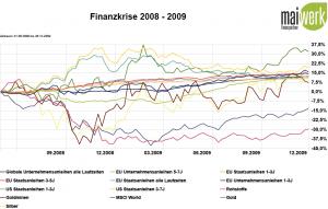 Gold-, Anleihen und Rohstoffe während des Finanzkrise - grafische Wertentwicklung