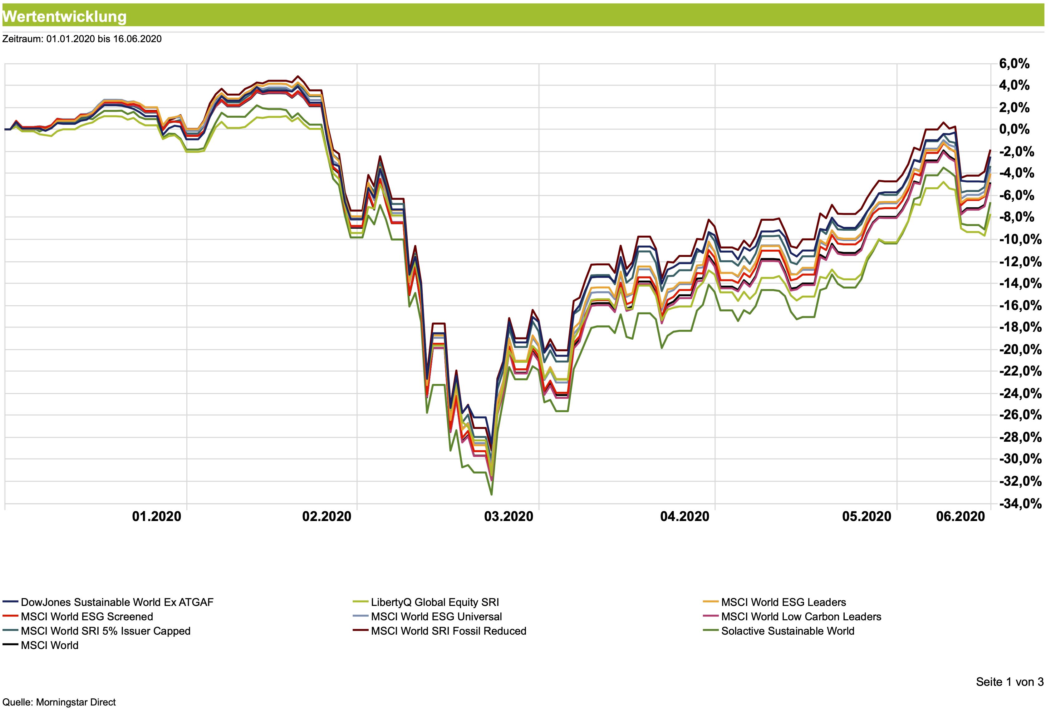 msci world chart etf
